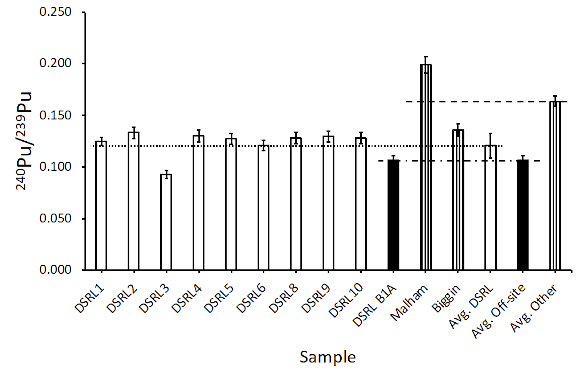 Graph indicating possible differences that may be observed between very similar sample sites when considering isotopic ratios